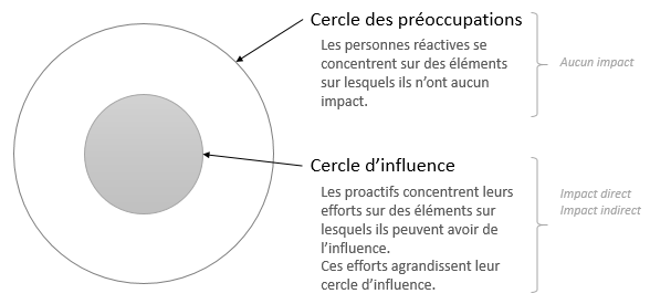 cercle preoccupation et cercle influence